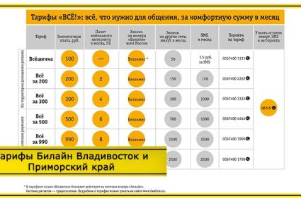 Тарифы Билайн Владивосток и Приморский край в 2020 году