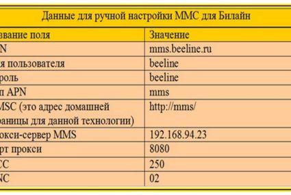 Настройки MMS Beeline – автоматически и вручную